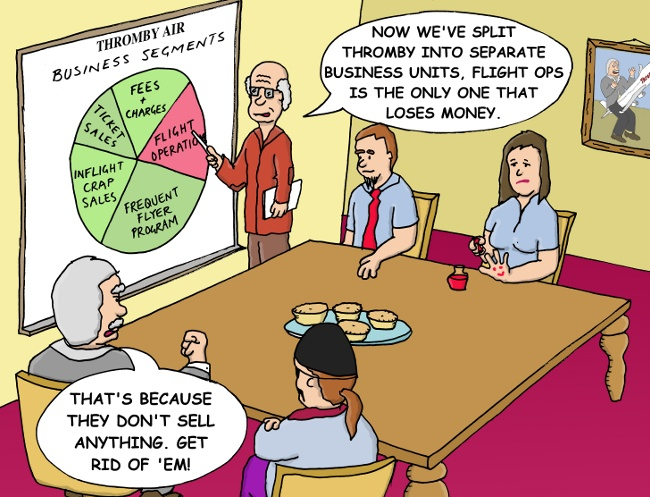 anagement thinking - Divide the pie into pieces and dispose of the gristly bit!